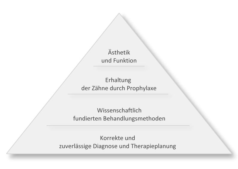 Behandlungskonzept der Zahnärzte COS in Hannover